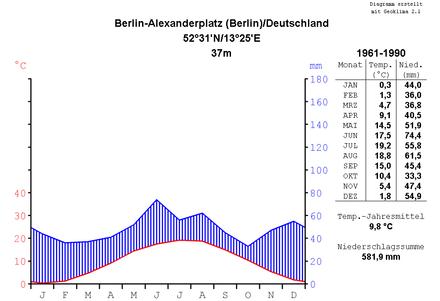 Berlin'in klima diyagramı