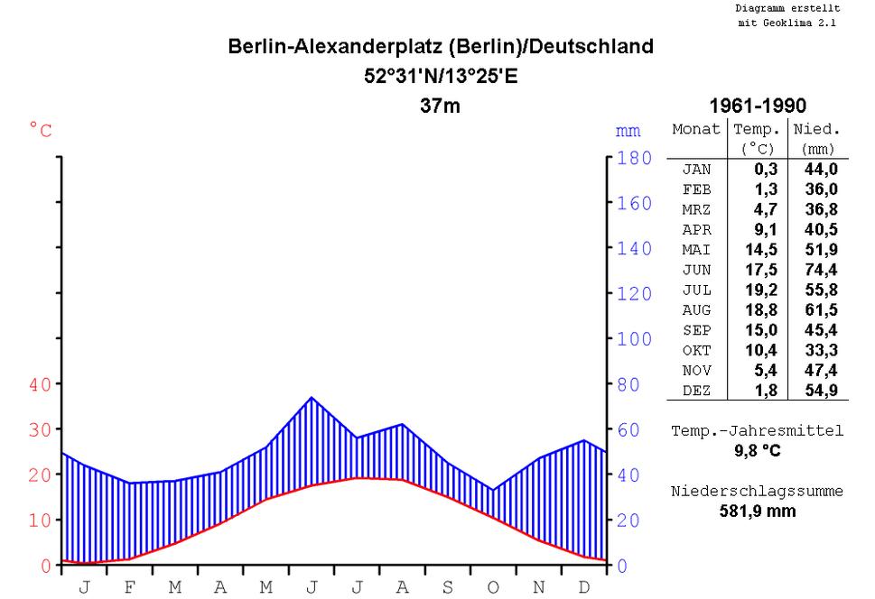 Klimadiagramm-metrisch-deutsch-BerlinAlexanderplatz-Deutschland-1961-1990
