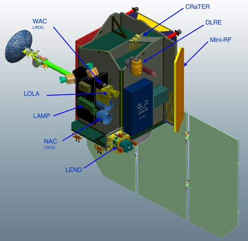 LRO payload
