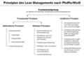 Lean Management-Prinzipien nach Pfeiffer und Weiss.png