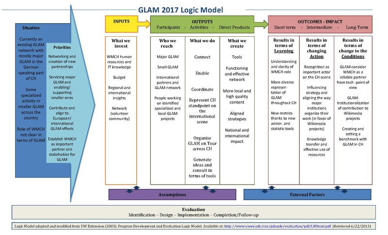File:Logic Model GLAM (WMCH).pdf