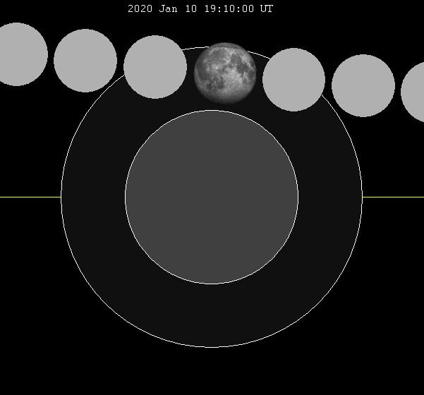 Lunar eclipse chart close-2020Jan10
