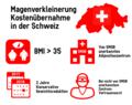 Magenverkleinerung Kostenübernahme Infografik Schweiz.png