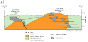 Mahd adh Dhahab - Mahd adh Dhahab gold mining cross section
