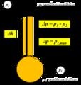 Manometria Esquema general de un piezometro.png