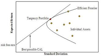 Financial economics - Efficient Frontier. The hyperbola is sometimes referred to as the 'Markowitz Bullet', and its upward sloped portion is the efficient frontier if no risk-free asset is available. With a risk-free asset, the straight line is the efficient frontier. The graphic displays the CAL, Capital allocation line, formed when the risky asset is a single-asset rather than the market, in which case the line is the CML.