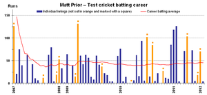 Matt Prior - Image: Matt Prior test batting career v 1
