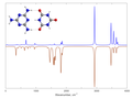 Melamine cyanurate - predicted infrared and Raman spectra.png