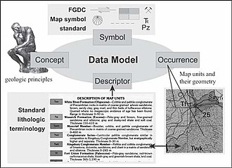 Data model - Image: NGMDB data model application