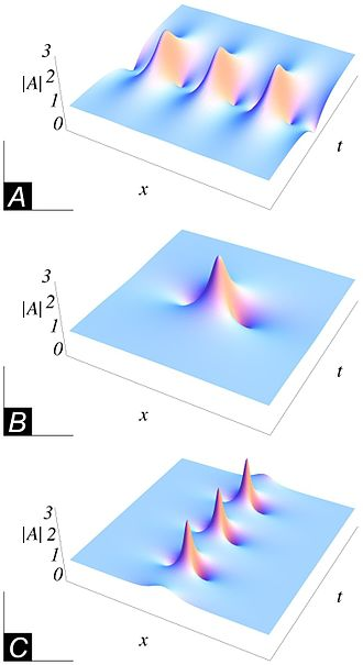 Nonlinear Schrödinger equation - Absolute value of the complex envelope of exact analytical breather solutions of the nonlinear Schrödinger (NLS) equation in nondimensional form. (A) The Akhmediev breather; (B) the Peregrine breather; (C) the Kuznetsov–Ma breather.
