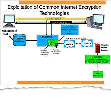 Bullrun (decryption program) - Wikipedia
