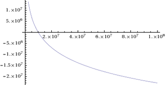 Napierian logarithm - A plot of the Napierian logarithm for inputs between 0 and 108.