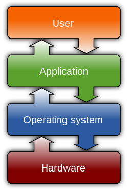 Graph of typical Operating System placement on...