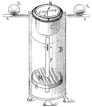 Magnetic deviation - Diagram of a 19th-century binnacle housing a compass. It has two soft iron spheres (Q) to correct for induced magnetization.