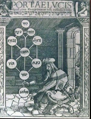 Kabbalah - Latin translation of Gikatilla's Shaarei Ora