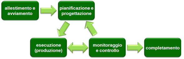 project management wikipedia