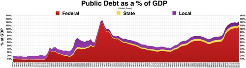 Public debt percent of GDP. Federal, State, and Local debt and a percentage of GDP chart/graph