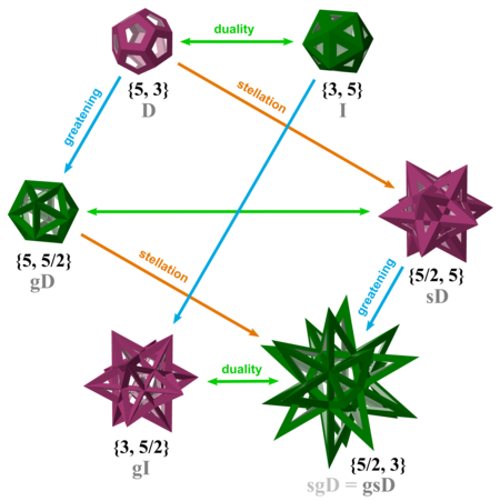 Relationship among regular star polyhedra (green and violet).png