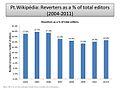 Reverters as a percent of total editors (PT-WP).jpg
