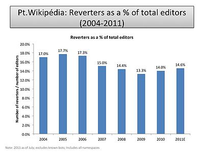 Reverters as a percent of total editors (PT-WP).jpg