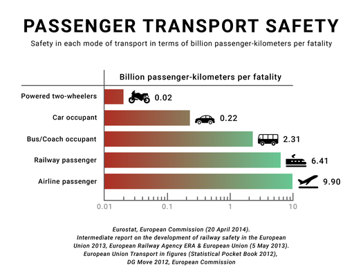 According to Eurostat and the European Railway Agency, the fatality risk for passengers and occupants on European railways is 28 times lower when compared with car usage (based on data by EU-27 member nations, 2008-2010). Road-way vs. railway safety.png