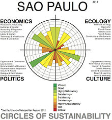 Sustainability wikipedia circles of sustainability and the fourth dimension of sustainabilityedit pronofoot35fo Gallery