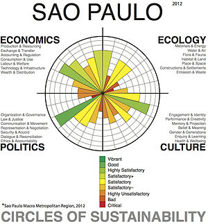Circles of Sustainability - São Paulo Profile, Level 1, 2012