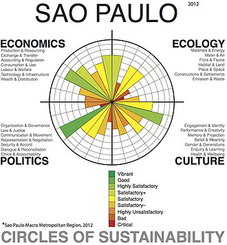 Sustainability - Urban sustainability analysis of the greater urban area of the city of São Paulo using the 'Circles of Sustainability' method of the UN and Metropolis Association.