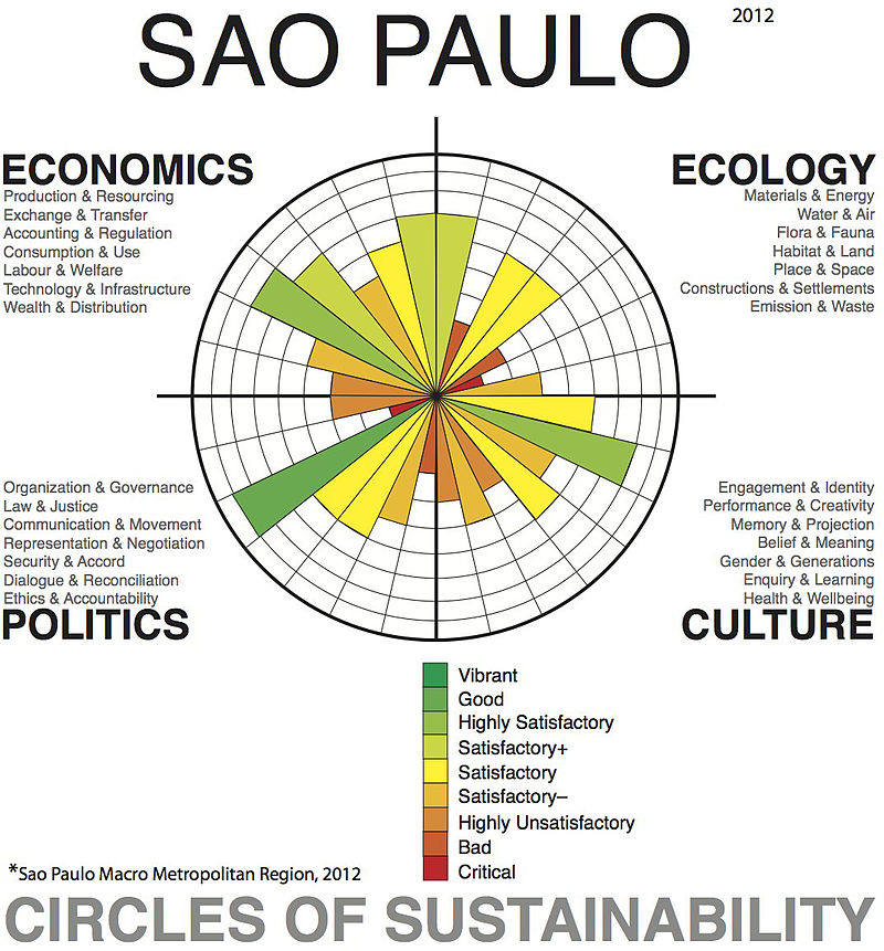 The circles of sustainability for four different categories in the Sao Paulo Macro Metropolitan Region in 2012. The four categories are Economics, Politics, Ecology, and Culture. Each with multiple sub-categories.