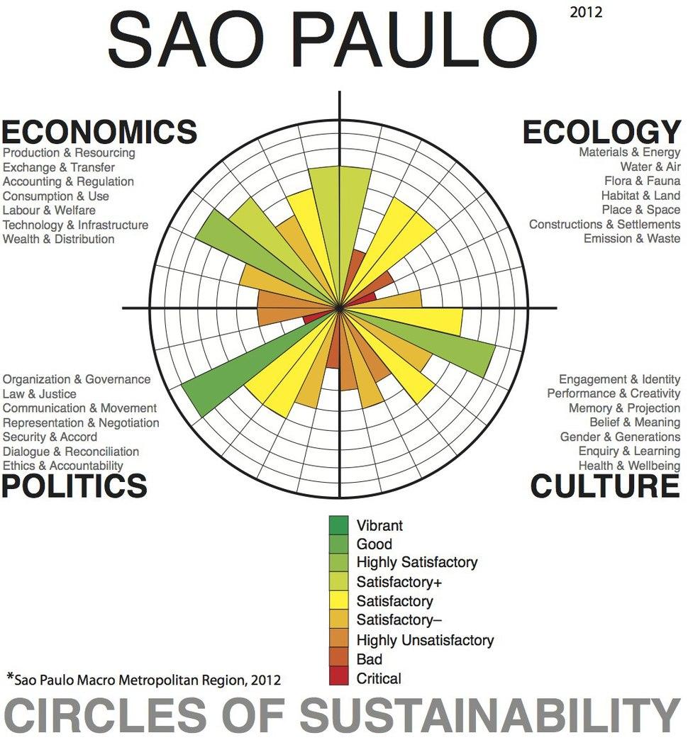 Sao Paulo Profile, Level 1, 2012