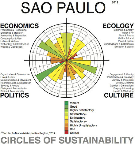 ecological economics and consumerism Policy-makers have two broad types of instruments available for changing consumption and production habits in society they can use traditional regulatory approaches (sometimes referred to as command-and-control approaches) that set specific standards across polluters, or they can use economic.