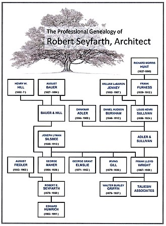 Robert Seyfarth -  This chart depicts the professional relationships through employment and mentorship over several generations that helped to shape the architectural philosophy of Robert Seyfarth. Anyone with even a passing interest in the architectural history of the United States will immediately recognize many of the individuals whose names are included here - names that constitute a list of many of America's most distinguished architects and innovative thinkers of the 19th and early 20th Centuries.