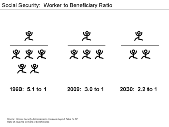 Social Security debate in the United States - Social Security – Ratio of Covered Workers to Retirees