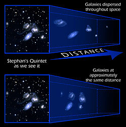 Stephan's Quintet illustration of compact groups.jpg