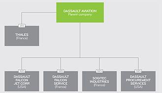 Dassault Aviation - Organigramme financier du groupe Dassault Aviation