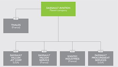 Organigramme financier du groupe Dassault Aviation