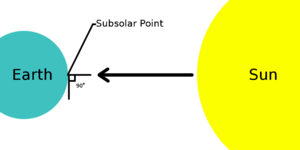Subsolar point - A basic diagram showing the location of the subsolar point on the Earth's surface. The angle between the sun and the local ground level is exactly 90° at the subsolar point.