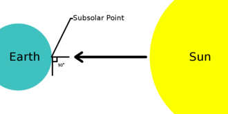Subsolar point - A basic diagram showing the location of the subsolar point on Earth's surface. The angle between the sun and the local horizontal level is exactly 90° at the subsolar point.