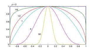 Superparabola
