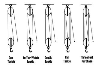 Block and tackle - Image: Tackles