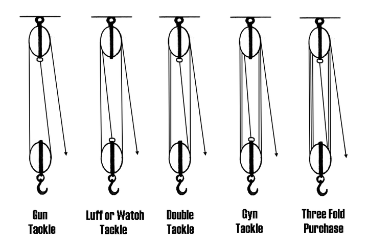 Various ways of rigging a tackle.[5] - Block and tackle