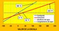 Temperatura Escala de niveles termicos C y F.png