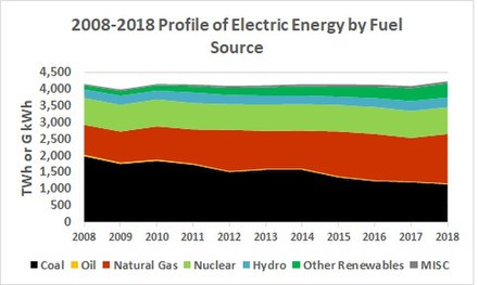 Profile of electric energy by fuel source, 2007-2017 Ten Electric Generation Profile 2018.jpg