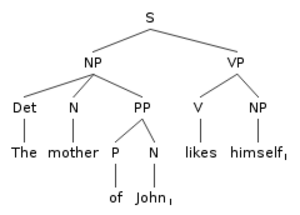 Government and binding theory - Image: The mother of John