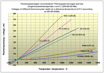 Thermoelement – Wikipedia