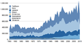 Time series for global capture of true salmon-sr.png
