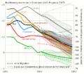 UNO-Bevölkerungswachstumsanalyse und -prognose (1950–2050).png