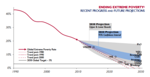 "Extreme poverty - Various projections for the prospect of ""ending"" extreme poverty by 2030. The y-axis represents the percentage of people living in Extreme Poverty globally."