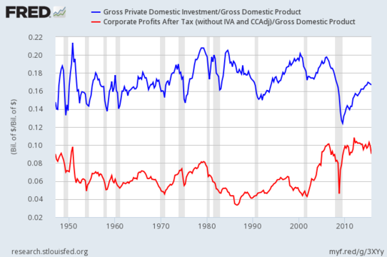 US Gross Private Domestic Investment and Corporate Profits After Tax as shares of Gross Domestic Product