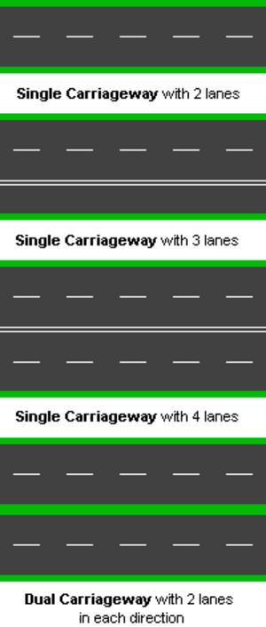 Single carriageway - Diagram of types of road in the UK